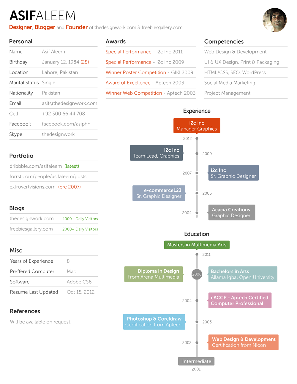 Dribbble Resume Template Png By Asif Aleem