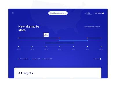 Growth Targeting Dashboard