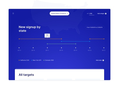 Growth Targeting Dashboard country widget webapp target audience target simple form signup growth