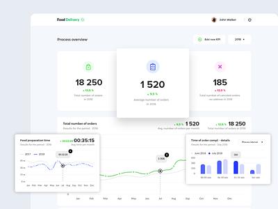 KPI Dashboard website web design web report statistics analytics metrics kpi ui ux design app dashboad