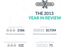 PX2HT - The 2013 year review