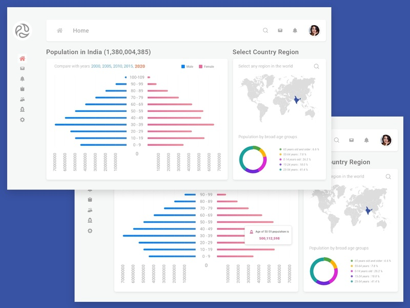 Latest Dashboard UI/UX Design analitycs population pie charts graph design charts dashboard design trends materialdesign logo typography uiux ui  ux material design challenge interactions latest trend