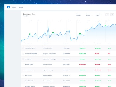 Financial UI Dashboard finance numbers subs subscriptions visualisation data dash board ux ui dashboard