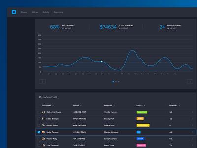 Dark UI Dashboard finance numbers subs subscriptions visualisation data dash board ux ui dashboard