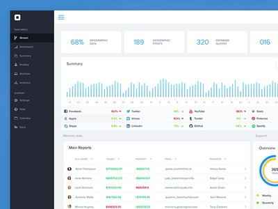UI Control Panel finance numbers subs subscriptions visualisation data dash board ux ui dashboard