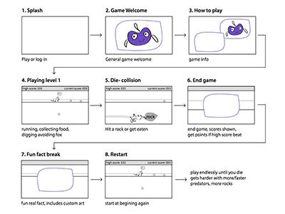 Can You Dig It? storyboard  game storyboard game design children kids pbskids
