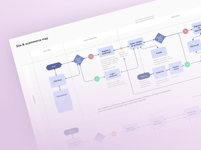 Site & Ecommerce Map ux product design information architecture sitemap