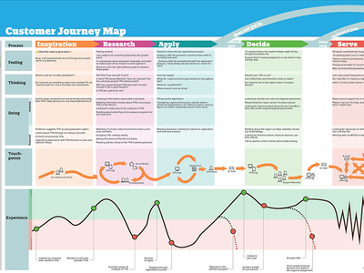 Experience Mapping a Life Decision over 1–2 years.... longitudinal user experience visualization omni channel experience map