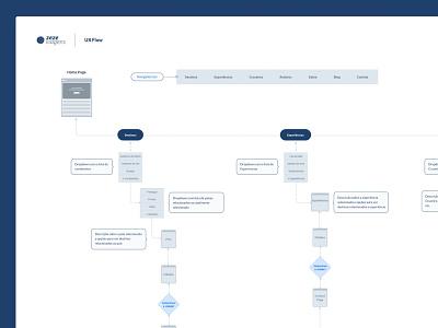 User flow - Zeze Viagens information architecture ia sitemap user journey workflow uxflow userflow ux