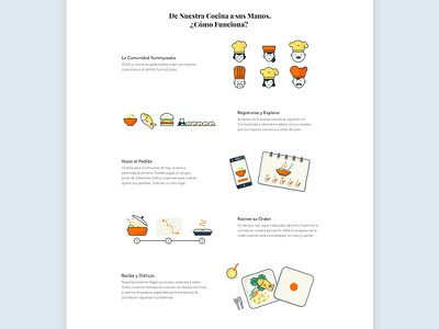 How It Works Section layout food iconography illustration ux ui