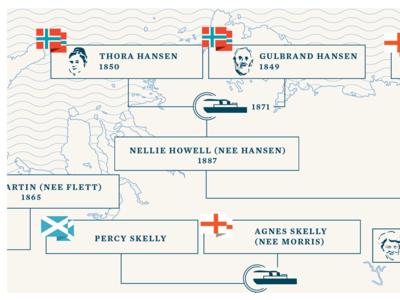 Working on a family tree genealogy illustration design typography norway scotland england family tree