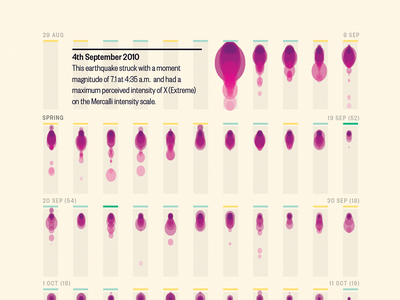 The Christchurch Earthquakes dataviz design data visualization infographics