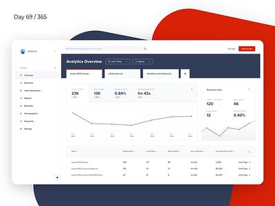 Clean Web Analytics - Dashboard   Day 69/365 - Project365 google analytics website dashboard-saturday design-challenge project365 sketch dashboard statistics mobile dashboard
