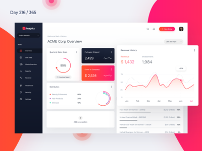 Sales Performance Dashboard | Day 216/365 - Project365