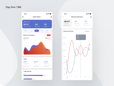 eCommerce Revenue Dashboard Mobile | Day 244/365 - Project365
