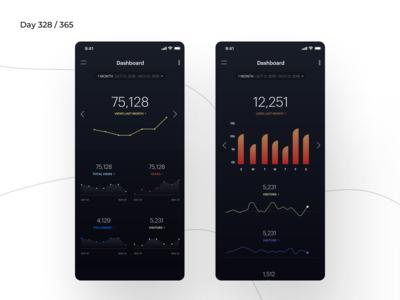 Blog Analytics Dashboard App | Day 328/365 - Project365