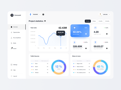 AI web dashboard brief overview webdesign infographic graphic animation statistic ai dashboard clean web flat app design minimal concept ux interface ui