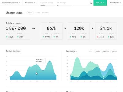 Dashboard I stats minimal usage graphs data visualization analytics web app dashboard