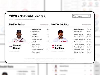 No Doubt dataviz design mlb homerun baseball