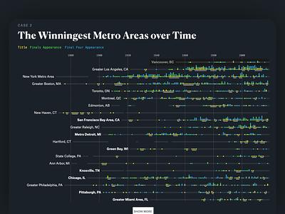 Winningest Cities: Chapter 2 characterdesign championships titlestown chart data design sports design dataviz