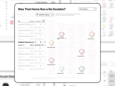 No Doubt mlb design baseball data design dataviz