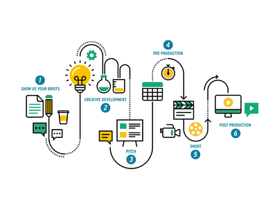 Animated Infographic - TV Production Process infographic icon design pixellove process animated icons