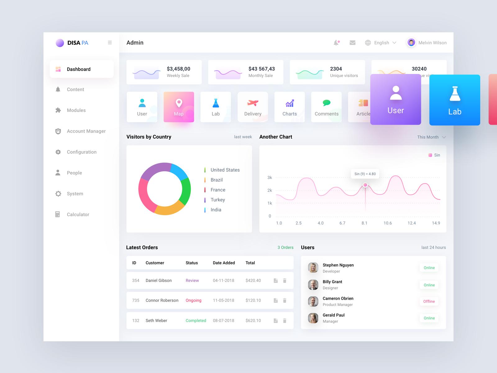 Dashboard Design Disapa admin list user sell panel dashboard