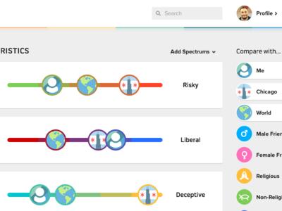 SocialCrunch characteristics compare