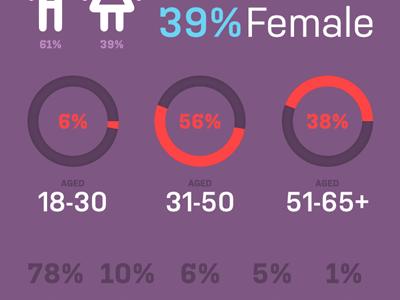 Demographics affinity designer stats infographic
