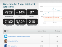 Appstores Analytics - Main Stats Page