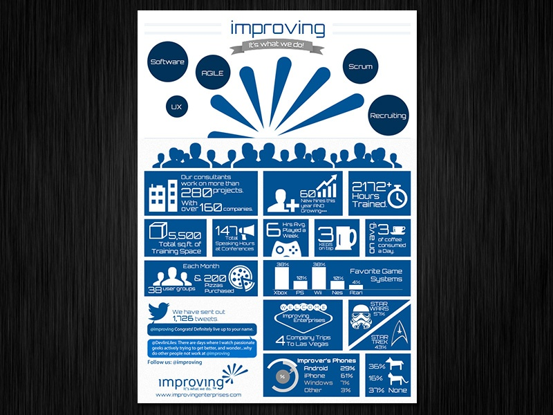 Infographic about the company was in DBJ. design photoshop infographic