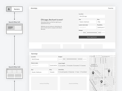 Userflow for rental platform real estate rental search filters wireframe ux userflow
