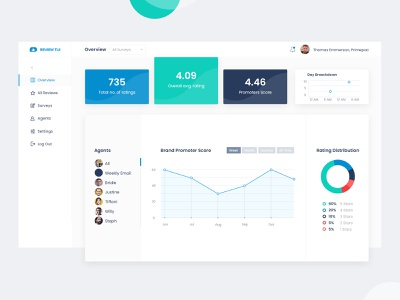 Review Tui - Dashboard Design uxui dashboad icon web typography photoshop ux graphic design ui design