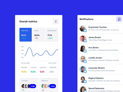 Overview & Dashboard - Easy2Know user experience user interface data visulization data visualisation dataviz marketing dashboard design web ux ui