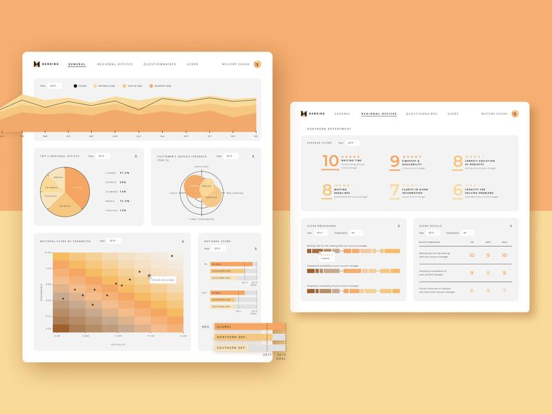 Customer satisfaction report tool for banks