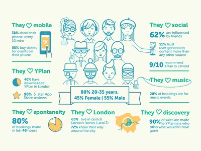 Infographic yplan startup mobile app design illustration infographic