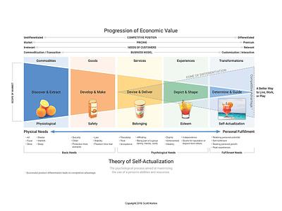 Economic Actualization marketing illustrator photoshop omnigraffle theory information infographic marketing collateral illustration design