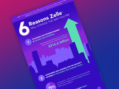 Zelle Infographic