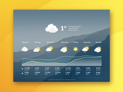 Weather Widget clouds uiux scenery weather-icons sun widget weather