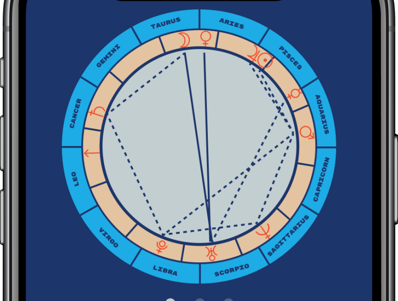 Whole Sign Astrology Chart Calculator
