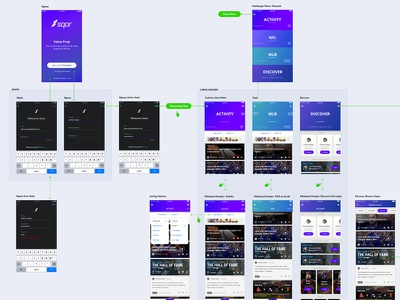 Screen Inventory And App Flow site map ux sports ios user flow