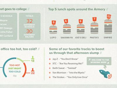 A Day in the Life - Terakeet Staff Survey quoss.co terakeet info-graphic infographic survey blog illustration burger rocket