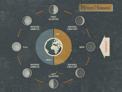 Moon phase diagram. quoss quoss.co design info-graphic texture moon diagram