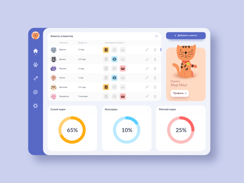 Cat Food Dashboard cats pets interface web design figma uiinspirations dashboard ui dashboard design dashboad uiux uiuxdesign design userinterface trending