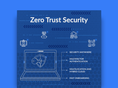 Infographic - Zero Trust Policy design security illustrator photoshop zero trust security marketing collateral infographic cybersecurity
