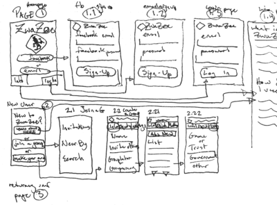 Zwazee Mobile Wireframes