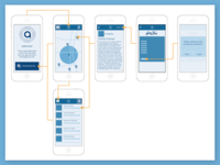 Aware Wireframes