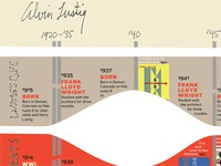 Alvin Lustig timeline (as of January 26)