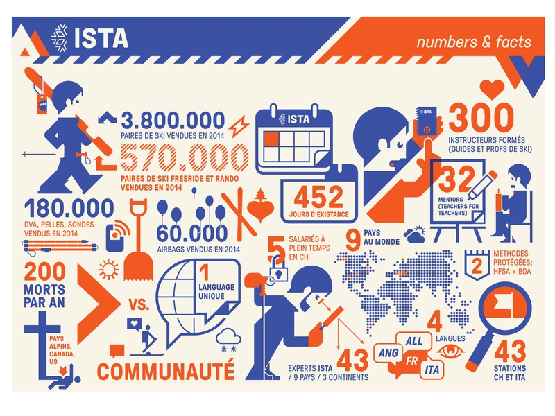 ISTA numbers&facts