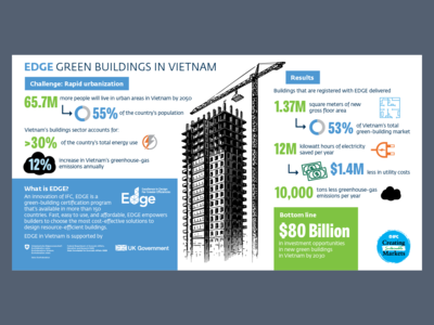Vietnam Buildings Infographic international style visualization visual design infographic design